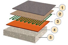 Underfloor Heating Carpet >> Underfloor Heating Carpet For Underfloor Heating